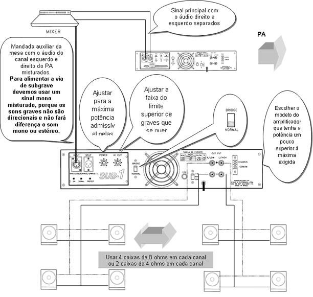 Amplificador com módulo Sub-1